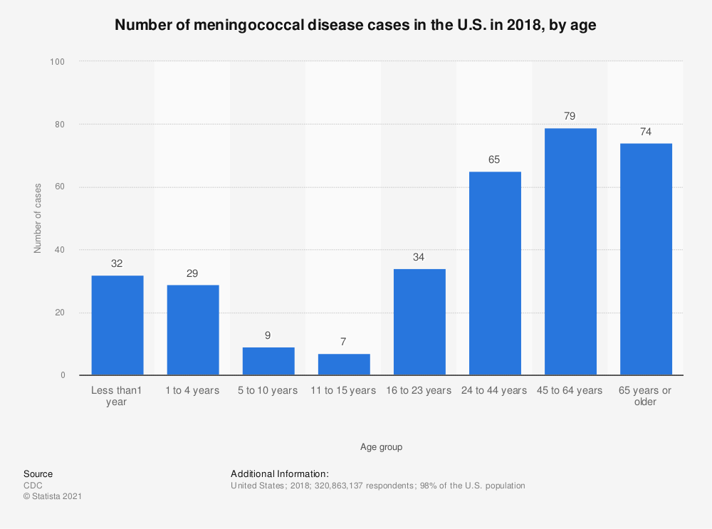 Statistic: Number of meningococcal disease cases in the U.S. in 2018, by age   Statista