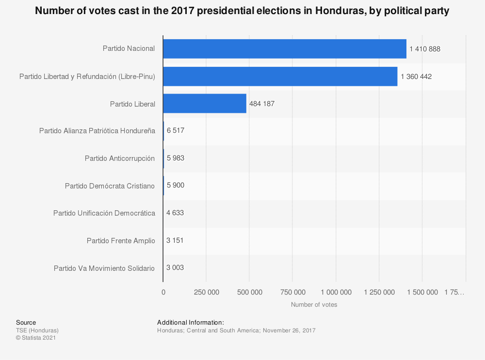 Statistic: Number of votes cast in the 2017 presidential elections in Honduras, by political party | Statista