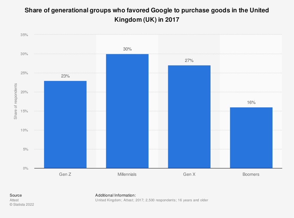 Statistic: Share of generational groups who favored Google to purchase goods in the United Kingdom (UK) in 2017 | Statista