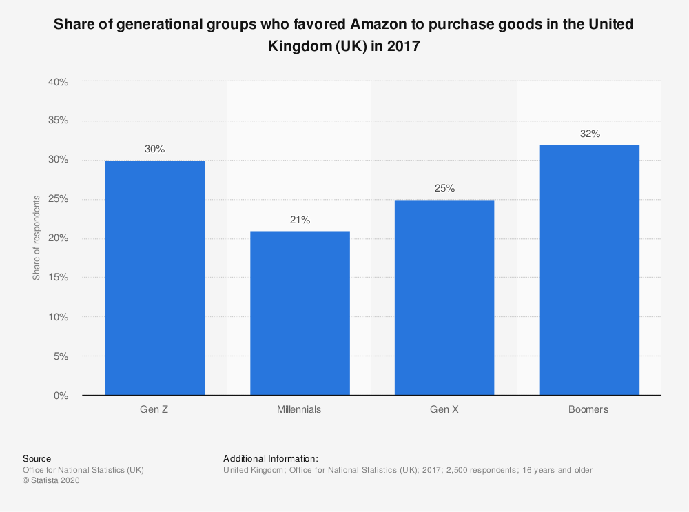 Statistic: Share of generational groups who favored Amazon to purchase goods in the United Kingdom (UK) in 2017 | Statista