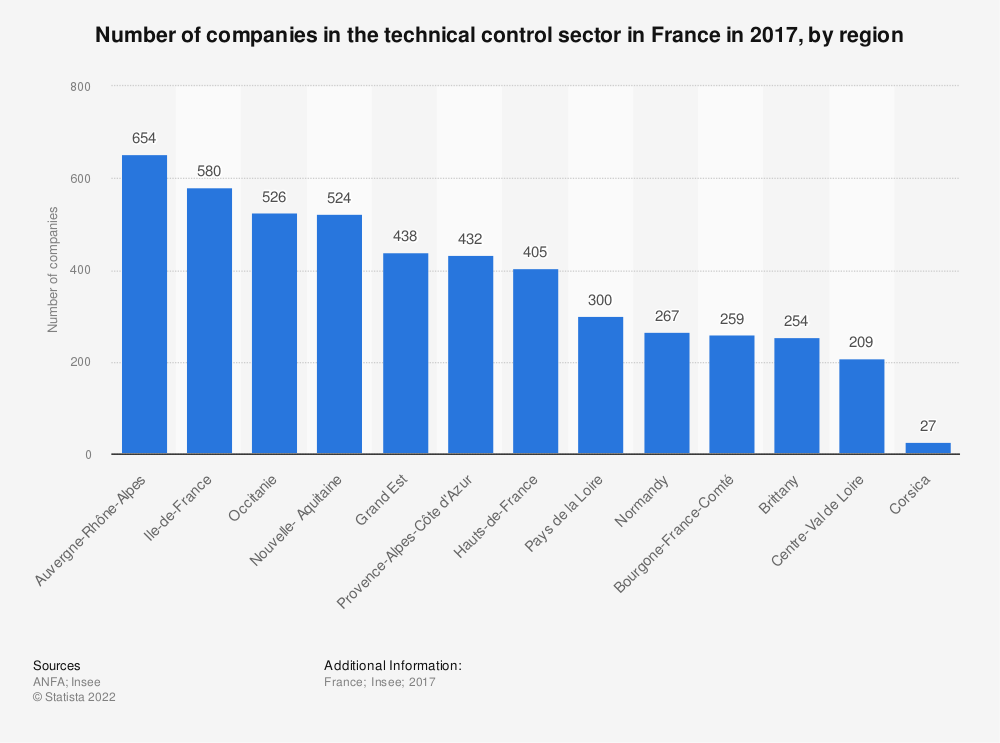 Statistic: Number of companies in the technical control sector in France in 2017, by region | Statista