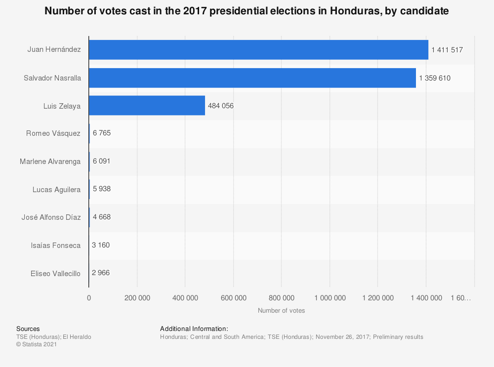 Statistic: Number of votes cast in the 2017 presidential elections in Honduras, by candidate | Statista
