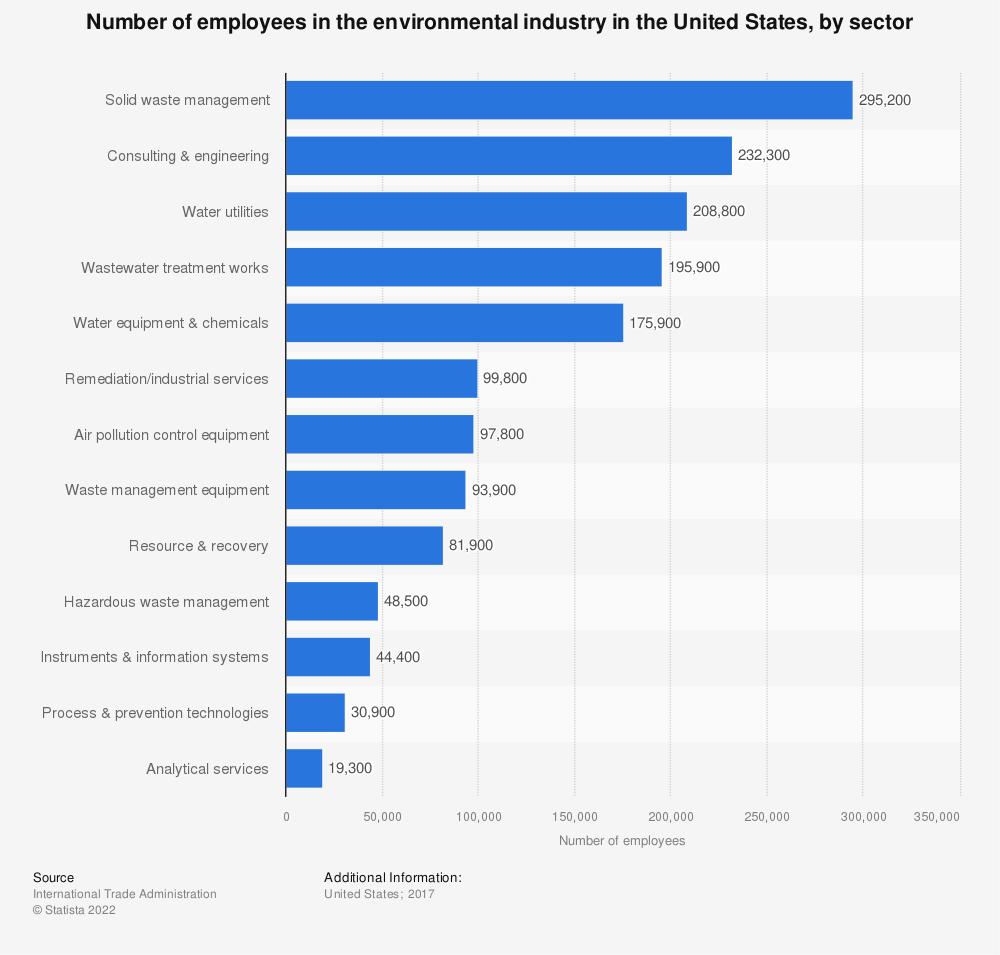 Statistic: Number of employees in the environmental industry in the United States in 2016, by sector | Statista