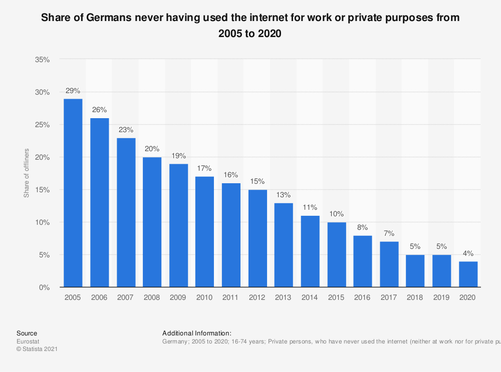 Statistic: Share of Germans never having used the internet for work or private purposes from 2005 to 2018 | Statista