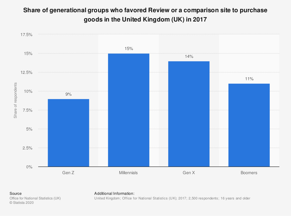Statistic: Share of generational groups who favored Review or a comparison site to purchase goods in the United Kingdom (UK) in 2017 | Statista