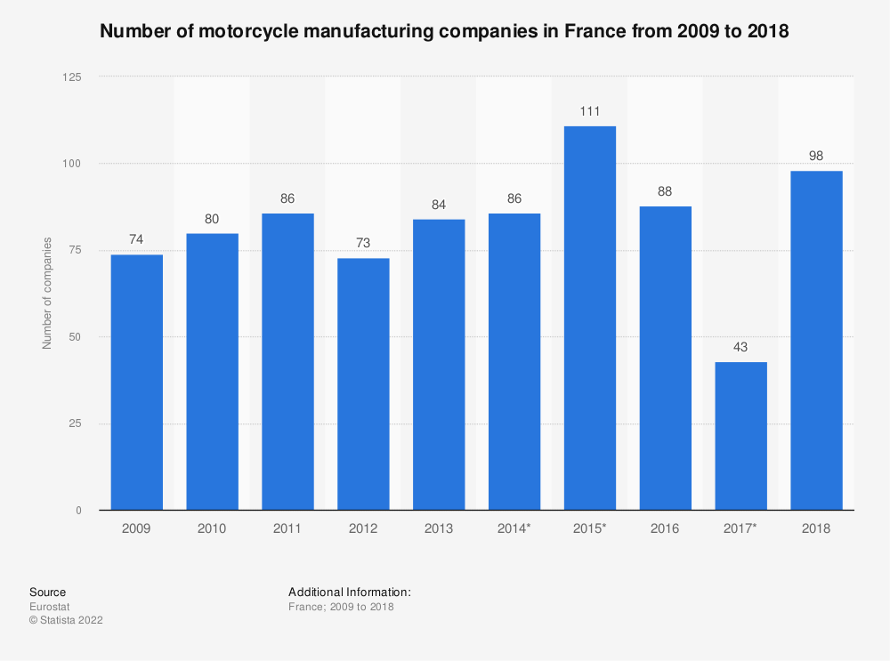 Statistic: Number of motorcycle manufacturing companies in France from 2009 to 2018   Statista