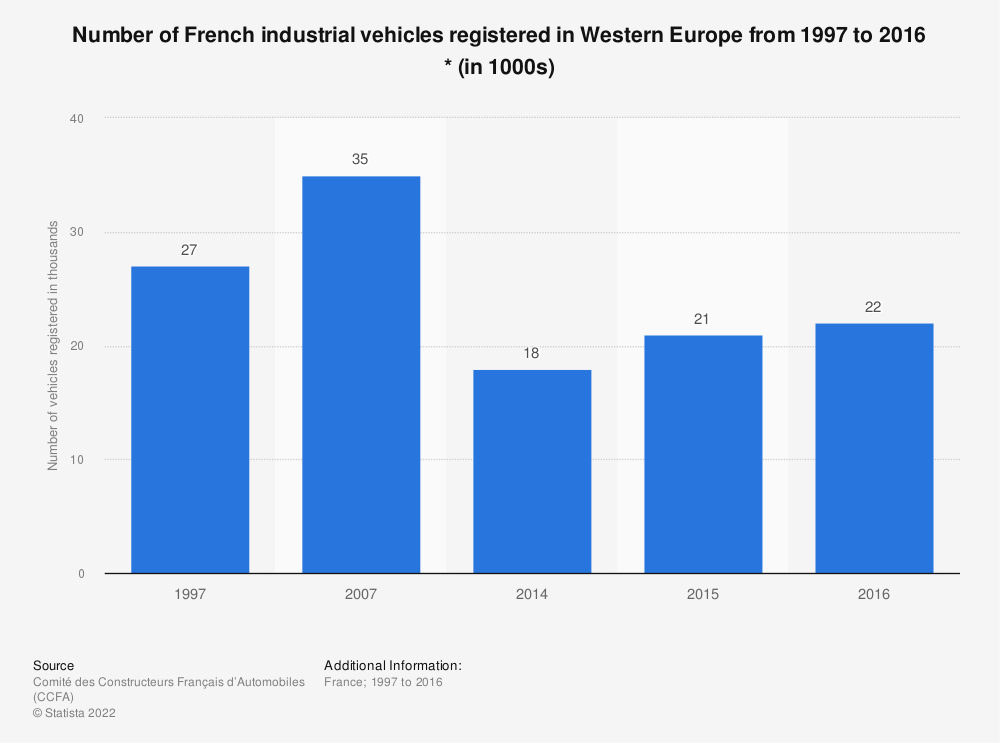 Statistic: Number of French industrial vehicles registered in Western Europe from 1997 to 2016 * (in 1000s) | Statista