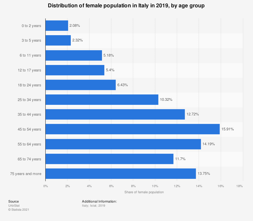 Statistic: Distribution of female population in Italy in 2018, by age group | Statista