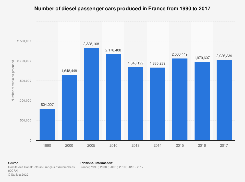 Statistic: Number of diesel passenger cars produced in France from 1990 to 2016 | Statista