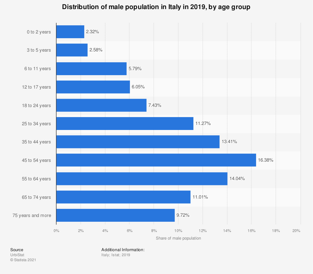 Statistic: Distribution of male population in Italy in 2019, by age group   Statista