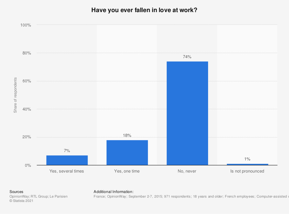Statistic: Have you ever fallen in love at work? | Statista