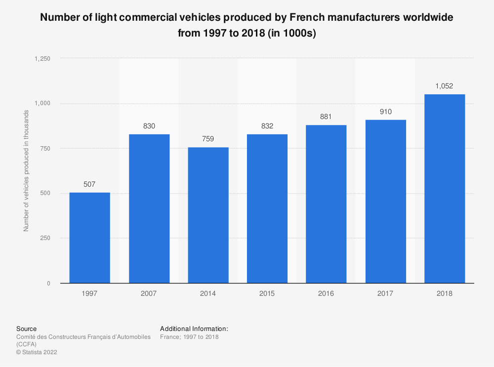 Statistic: Number of light commercial vehicles produced by French manufacturers worldwide from 1997 to 2016 (in 1000s) | Statista