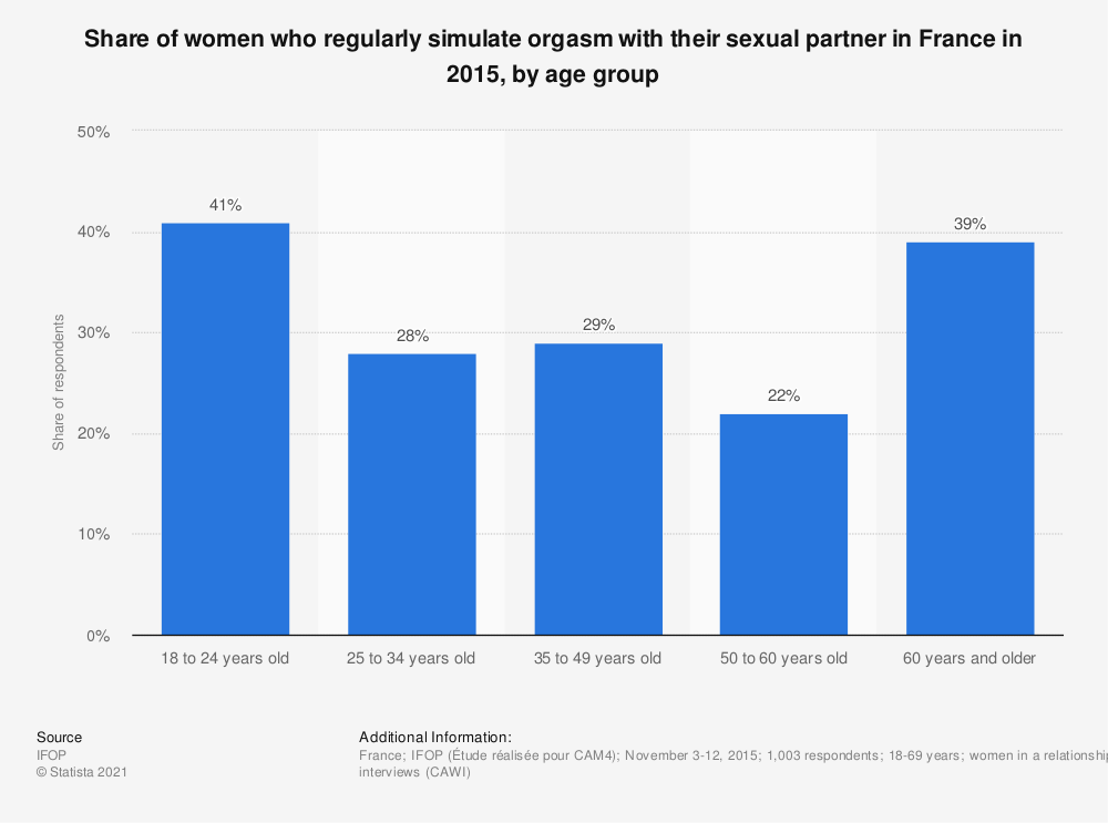Statistic: Share of women who regularly simulate orgasm with their sexual partner in France in 2015, by age group | Statista
