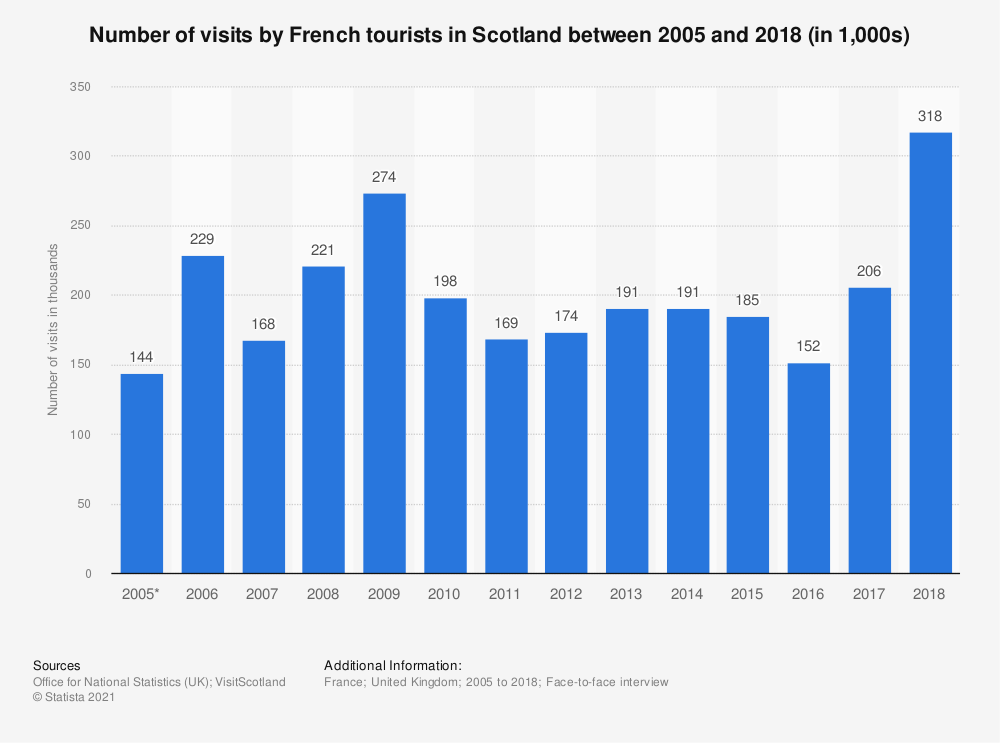 Statistic: Number of visits by French tourists in Scotland between 2005 and 2016 (in 1,000s) | Statista
