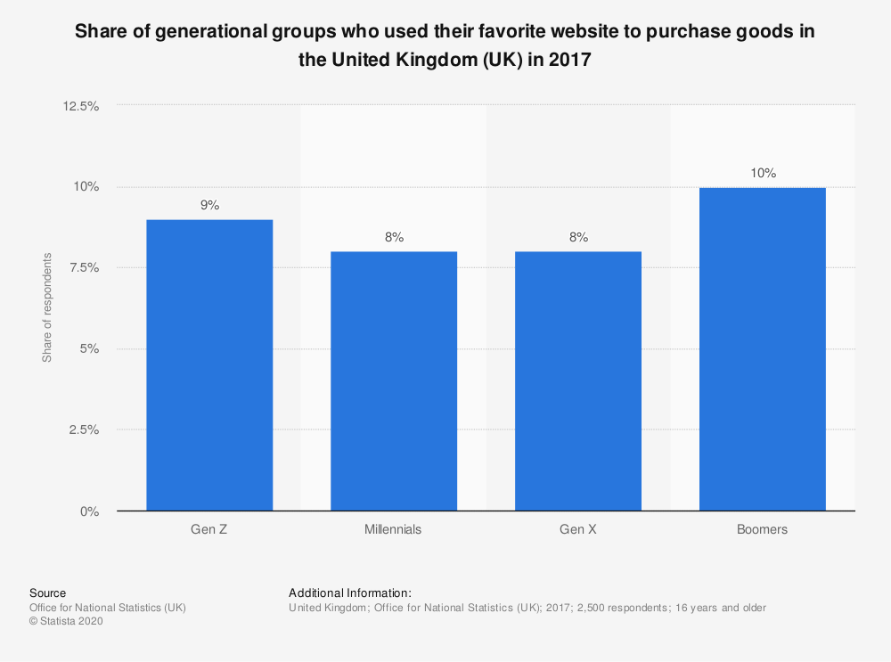 Statistic: Share of generational groups who used their favorite website to purchase goods in the United Kingdom (UK) in 2017 | Statista
