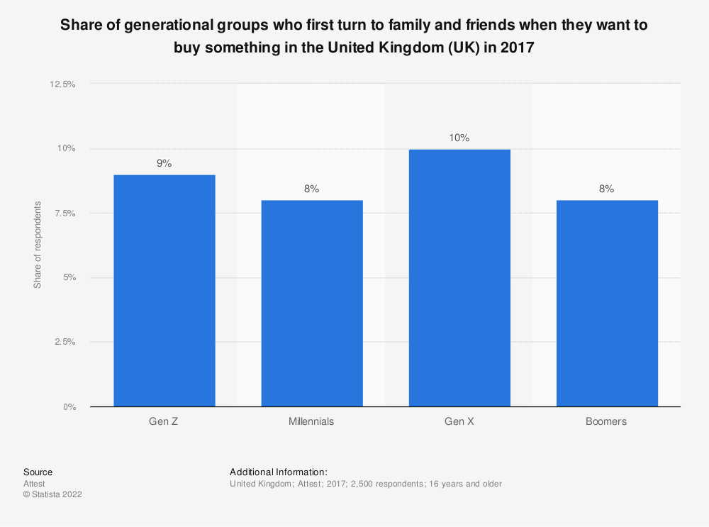 Statistic: Share of generational groups who first turn to family and friends when they want to buy something in the United Kingdom (UK) in 2017 | Statista