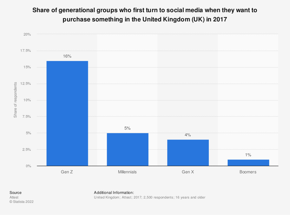 Statistic: Share of generational groups who first turn to social media when they want to purchase something in the United Kingdom (UK) in 2017 | Statista
