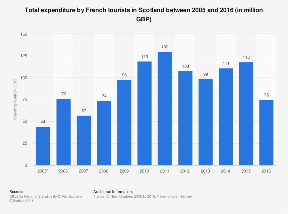 Statistic: Total expenditure by French tourists in Scotland between 2005 and 2016 (in million GBP)  | Statista