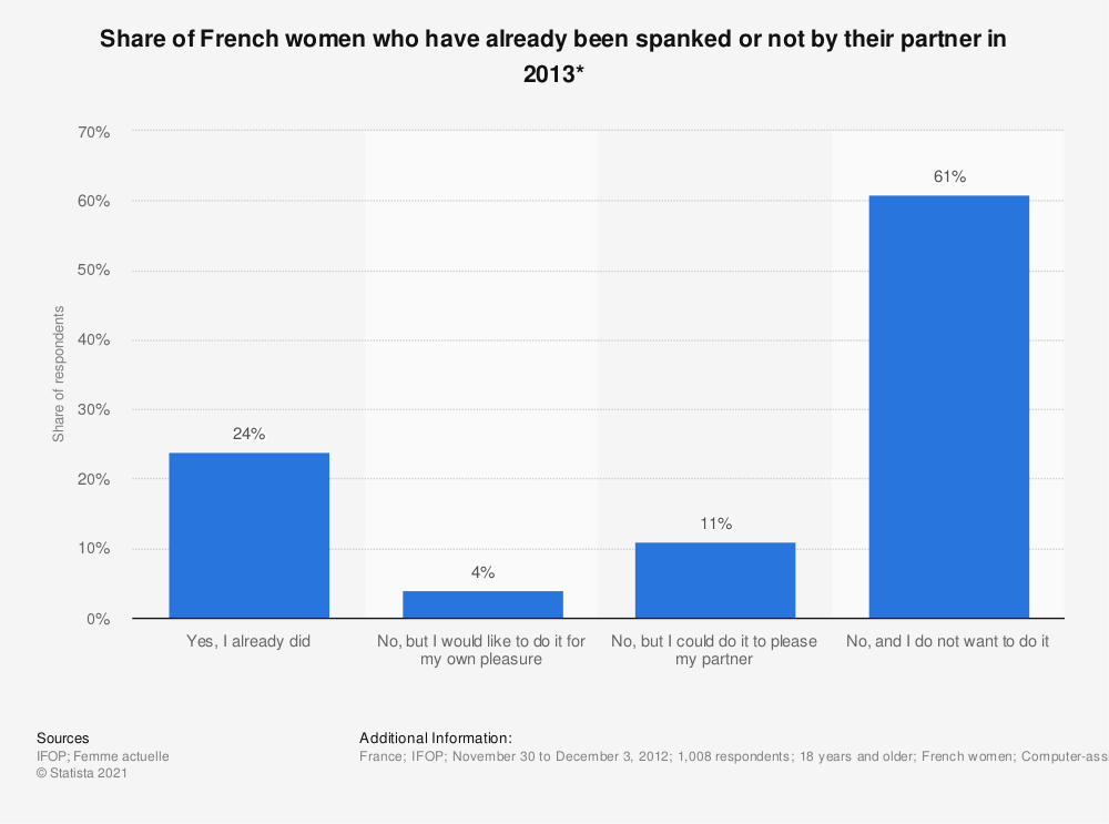 Statistic: Share of French women who have already been spanked or not by their partner in 2013* | Statista