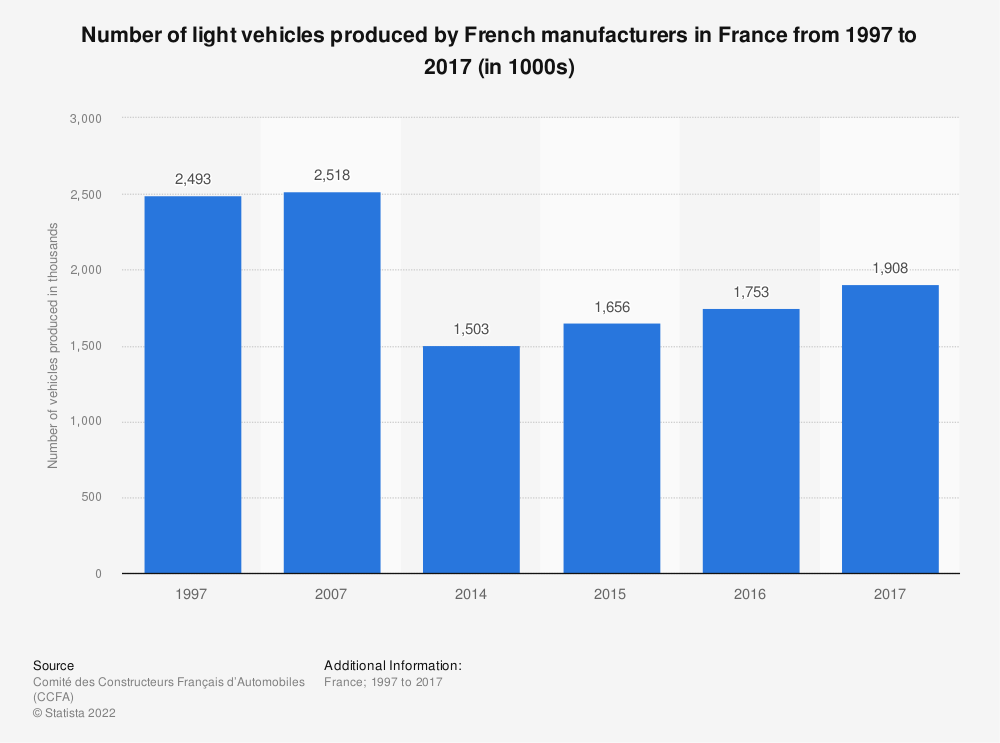 Statistic: Number of light vehicles produced by French manufacturers in France from 1997 to 2017 (in 1000s) | Statista
