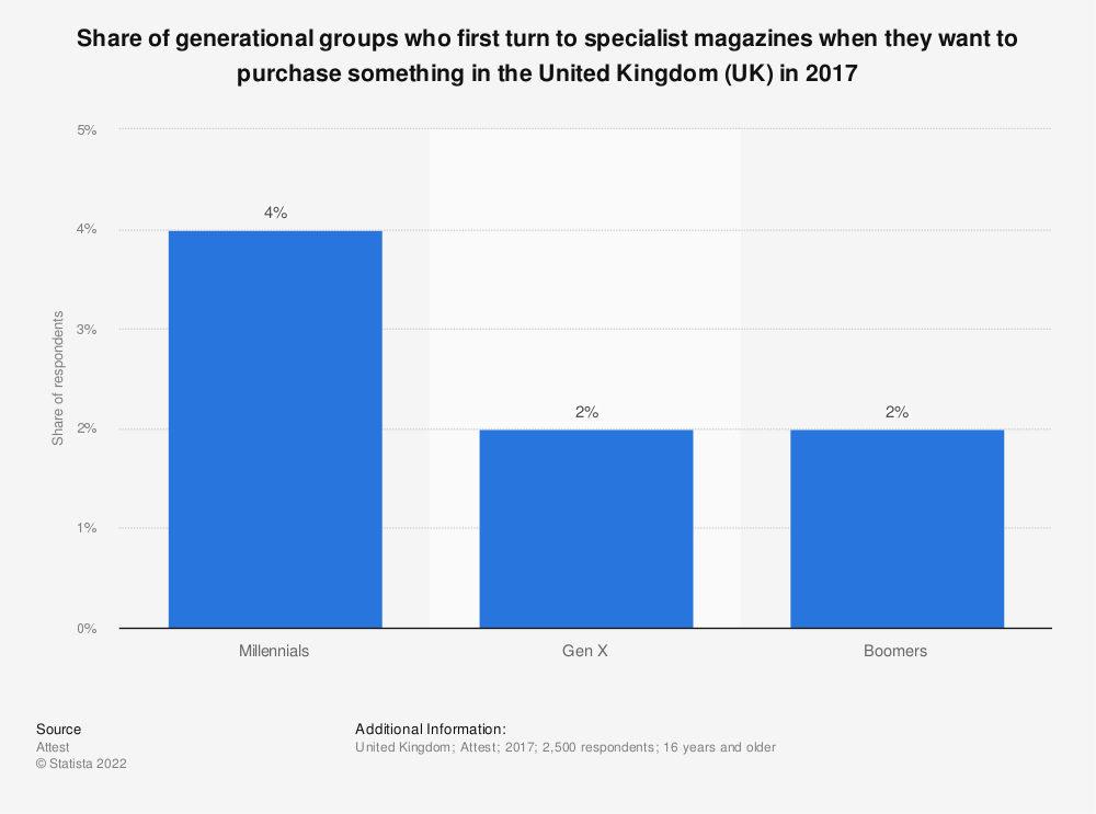 Statistic: Share of generational groups who first turn to specialist magazines when they want to purchase something in the United Kingdom (UK) in 2017 | Statista