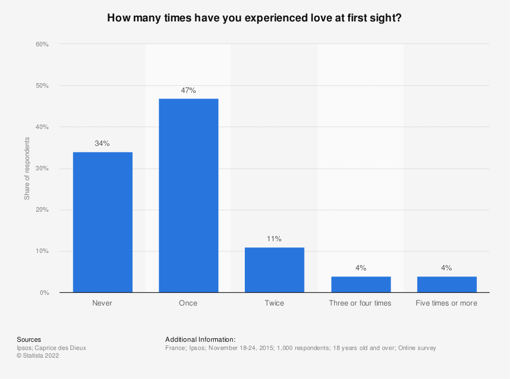 Statistic: How many times have you experienced love at first sight? | Statista
