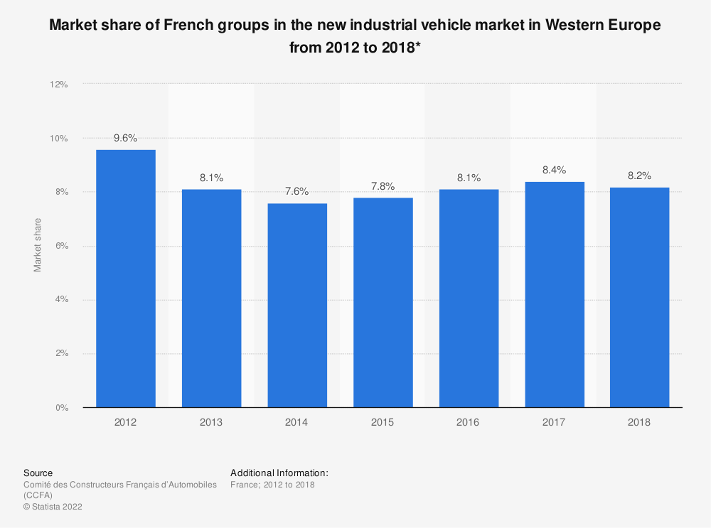 Statistic: Market share of French groups in the new industrial vehicle market in Western Europe from 2012 to 2016* | Statista