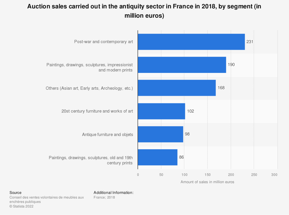 Statistic: Auction sales carried out in the antiquity sector in France in 2018, by segment (in million euros)   Statista