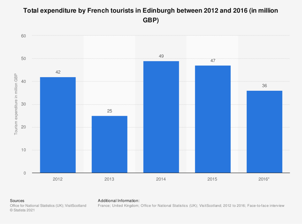 Statistic: Total expenditure by French tourists in Edinburgh between 2012 and 2016 (in million GBP) | Statista