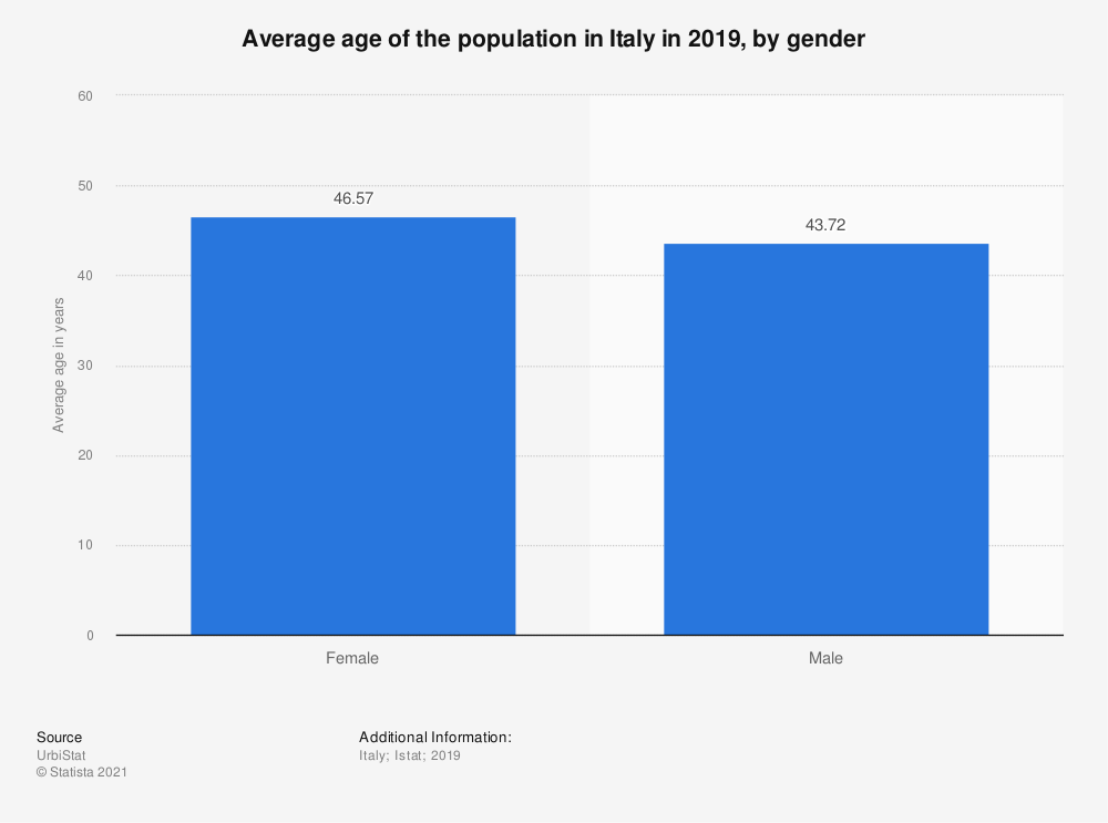 Statistic: Average age of the population in Italy in 2019, by gender | Statista