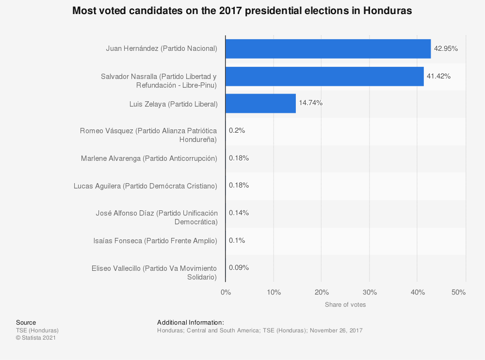 Statistic: Most voted candidates on the 2017 presidential elections in Honduras | Statista