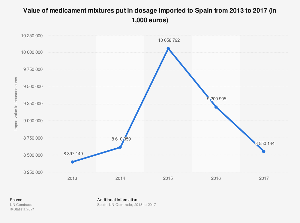 Statistic: Value of medicament mixtures put in dosage imported to Spain from 2013 to 2017 (in 1,000 euros) | Statista