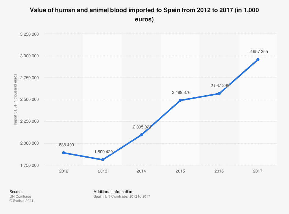 Statistic: Value of human and animal blood imported to Spain from 2012 to 2017 (in 1,000 euros)   Statista