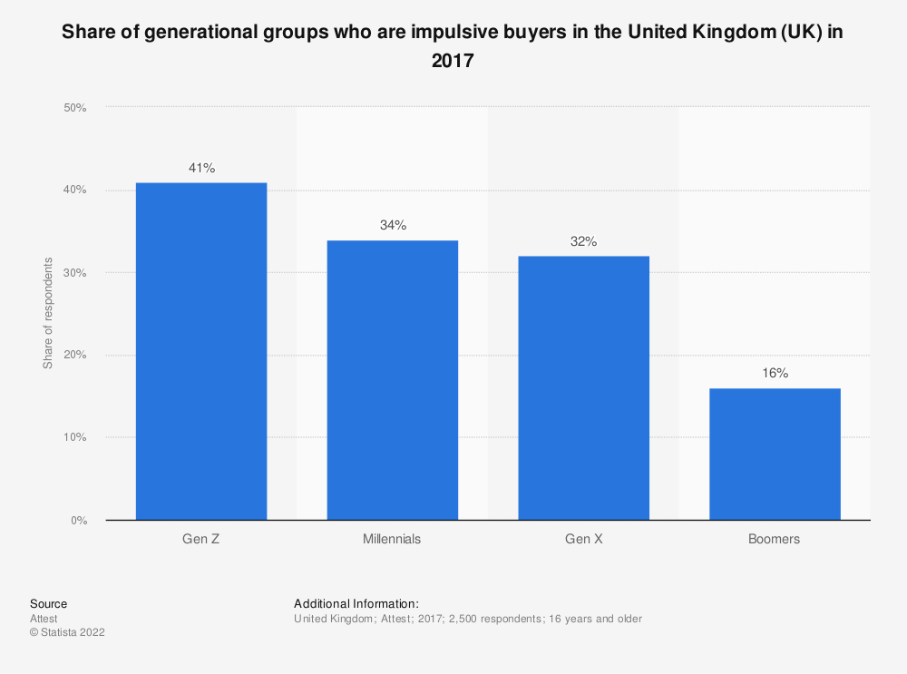Statistic: Share of generational groups who are impulsive buyers in the United Kingdom (UK) in 2017 | Statista