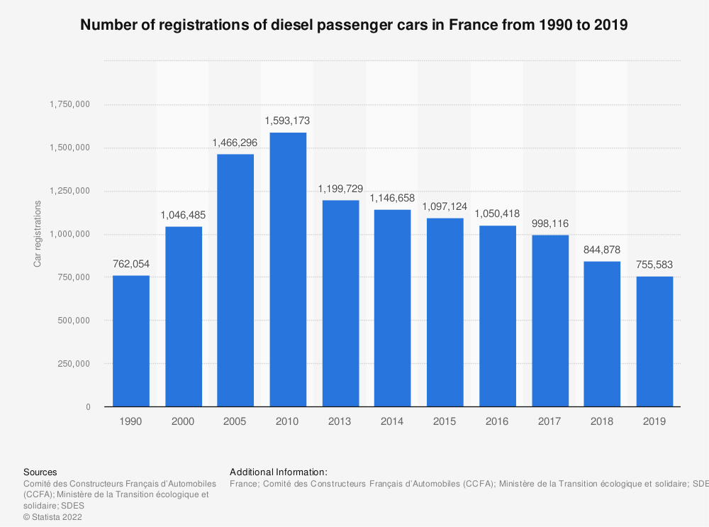 Statistic: Number of registrations of diesel passenger cars in France from 1990 to 2016 | Statista