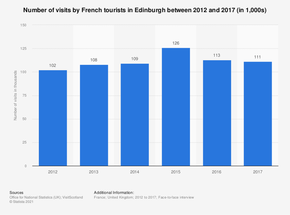 Statistic: Number of visits by French tourists in Edinburgh between 2012 and 2016 (in 1,000s) | Statista