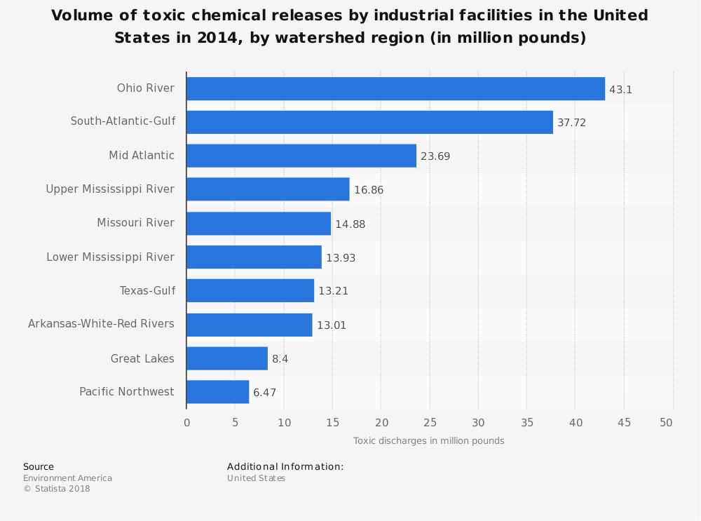 Statistic: Volume of toxic chemical releases by industrial facilities in the United States in 2014, by watershed region (in million pounds) | Statista