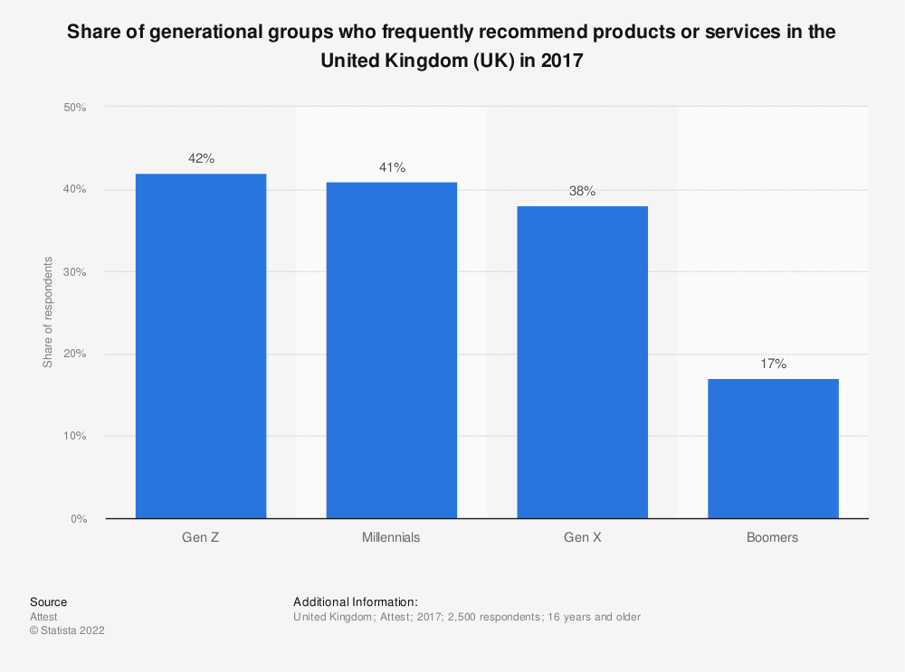 Statistic: Share of generational groups who frequently recommend products or services in the United Kingdom (UK) in 2017 | Statista
