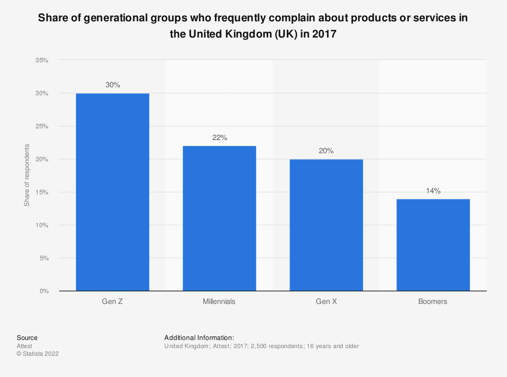 Statistic: Share of generational groups who frequently complain about products or services in the United Kingdom (UK) in 2017 | Statista