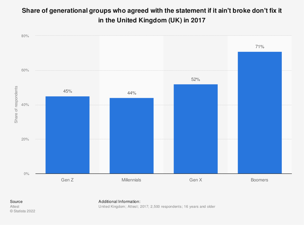 Statistic: Share of generational groups who agreed with the statement if it ain't broke don't fix it in the United Kingdom (UK) in 2017 | Statista