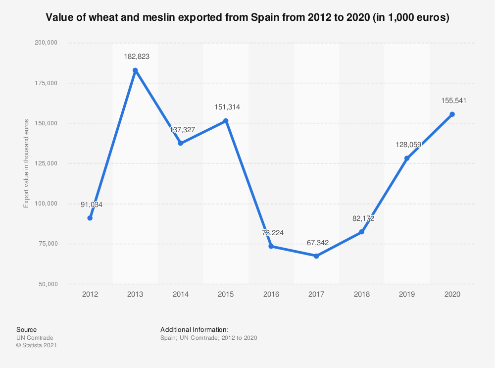 Statistic: Value of wheat and meslin exported from Spain from 2012 to 2017 (in 1,000 euros) | Statista