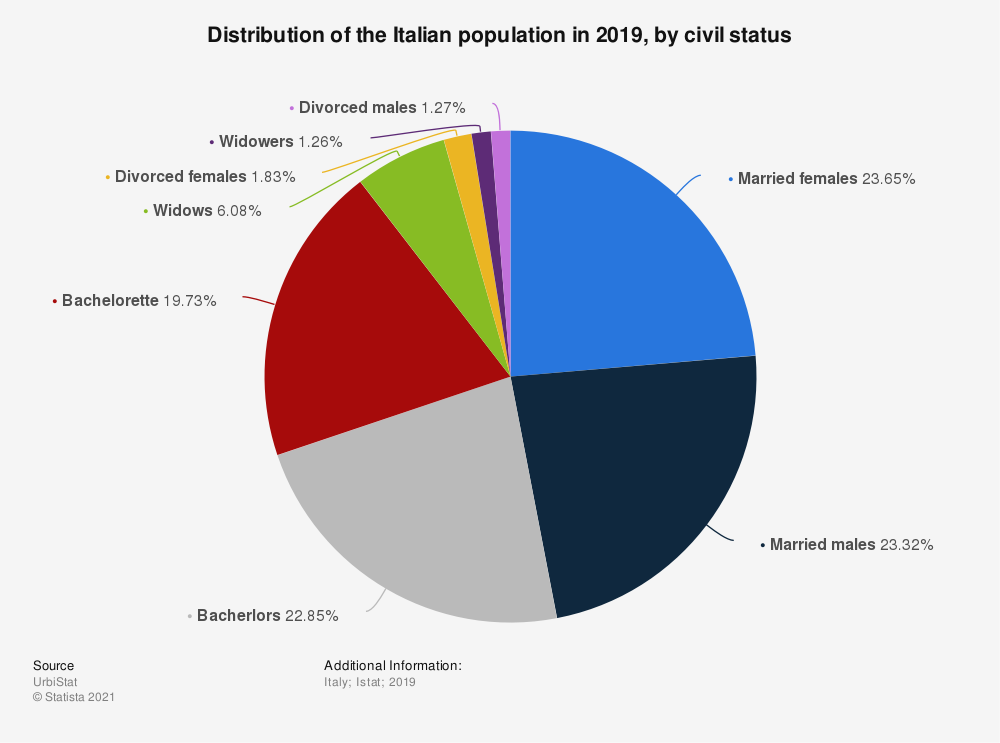 Statistic: Distribution of the Italian population in 2018, by civil status | Statista