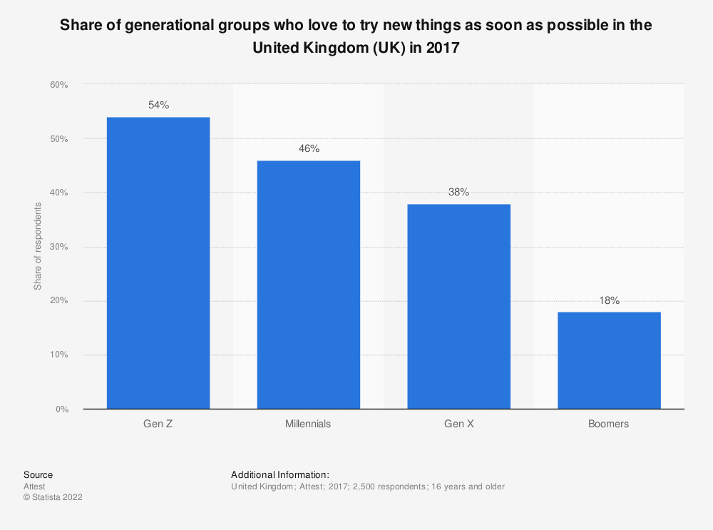 Statistic: Share of generational groups who love to try new things as soon as possible in the United Kingdom (UK) in 2017 | Statista