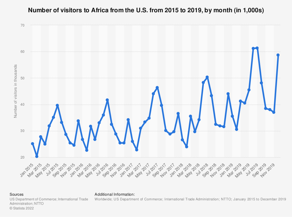 Statistic: Number of visitors to Africa from the U.S. from 2015 to 2019, by month (in 1,000s) | Statista