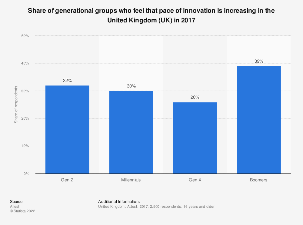 Statistic: Share of generational groups who feel that pace of innovation is increasing in the United Kingdom (UK) in 2017 | Statista