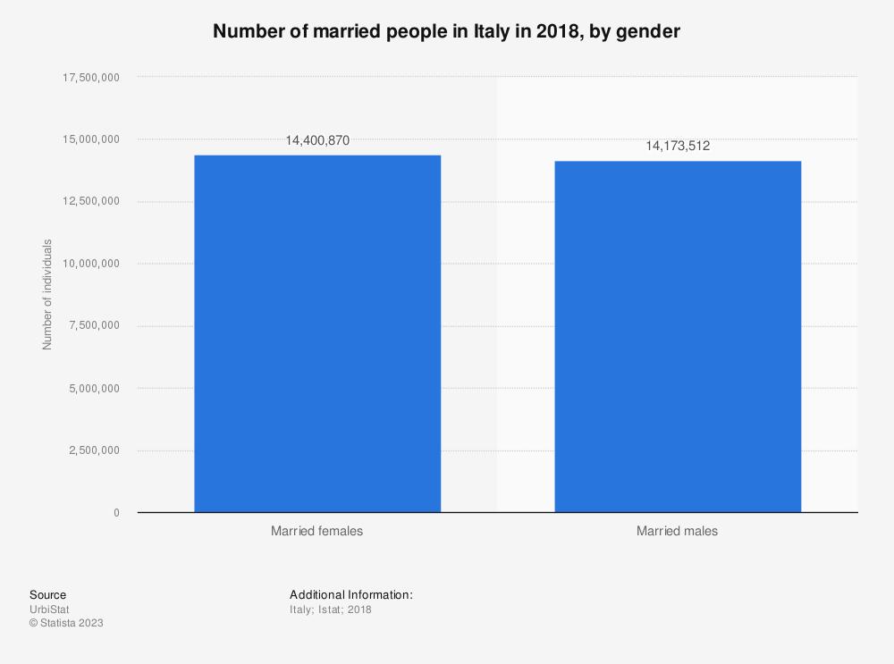 Statistic: Number of married people in Italy in 2018, by gender | Statista
