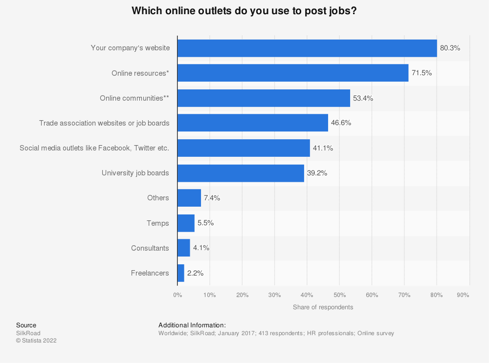 Statistic: Which online outlets do you use to post jobs? | Statista