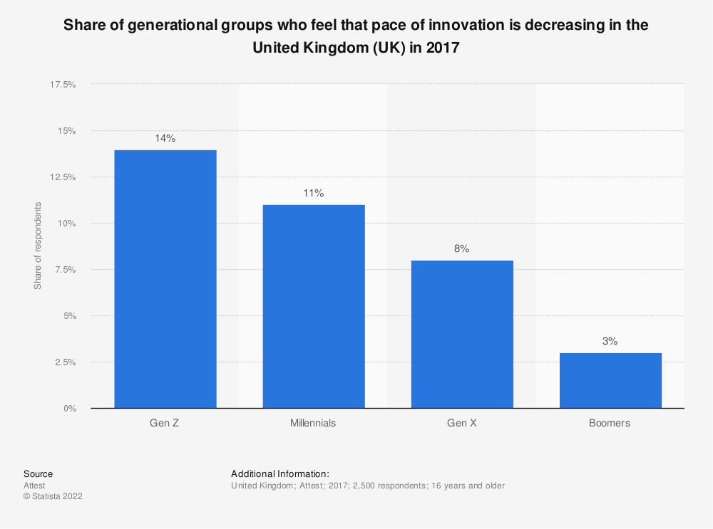 Statistic: Share of generational groups who feel that pace of innovation is decreasing in the United Kingdom (UK) in 2017 | Statista