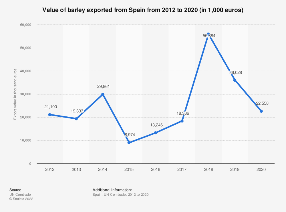 Statistic: Value of barley exported from Spain from 2012 to 2017 (in 1,000 euros) | Statista