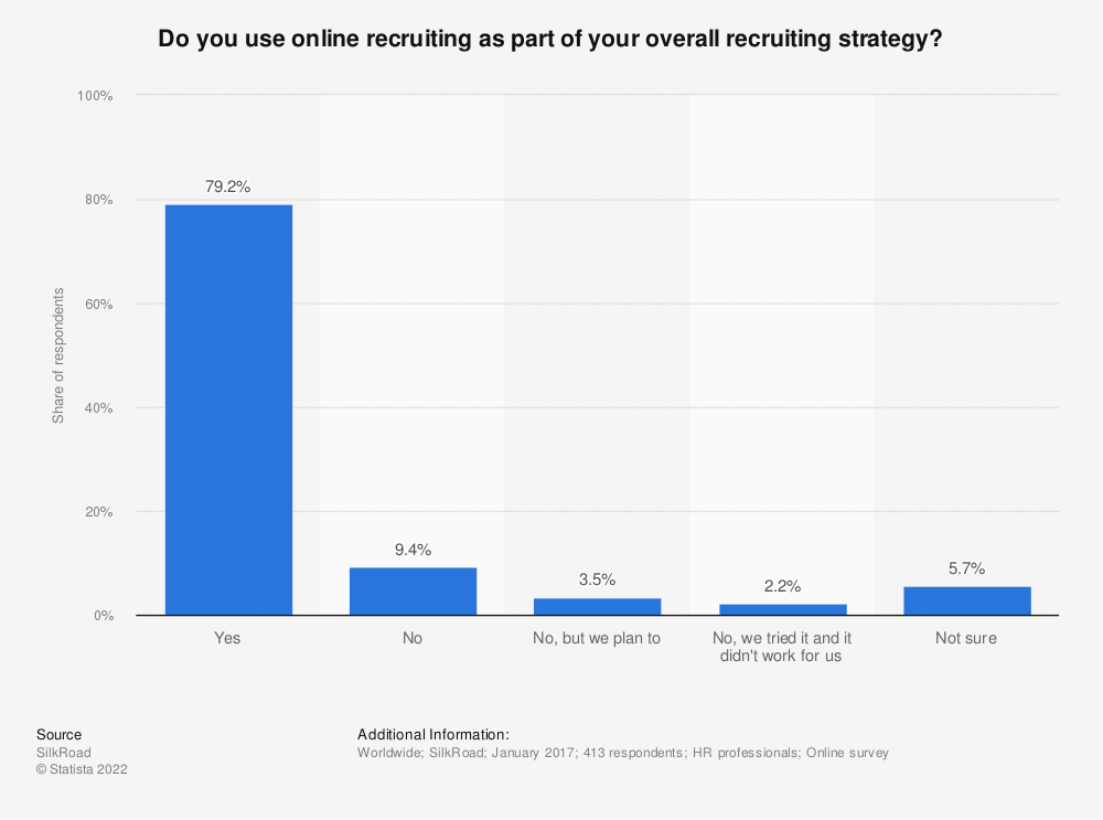 Statistic: Do you use online recruiting as part of your overall recruiting strategy? | Statista